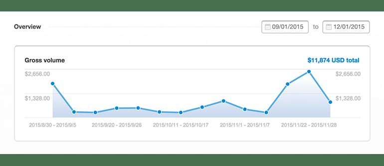 Selling WordPress Maintenance Plans | WP Elevation