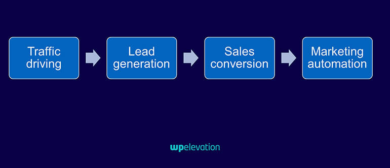 It's your job to make a website profitable lead generation process