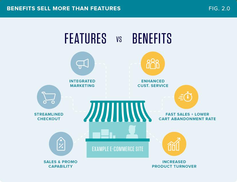 Features + Benefits