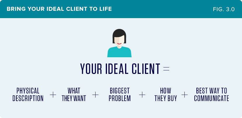 Here S The Formula To Bring Your Ideal Client Life