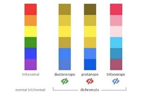 Usabilia - Color Blindness