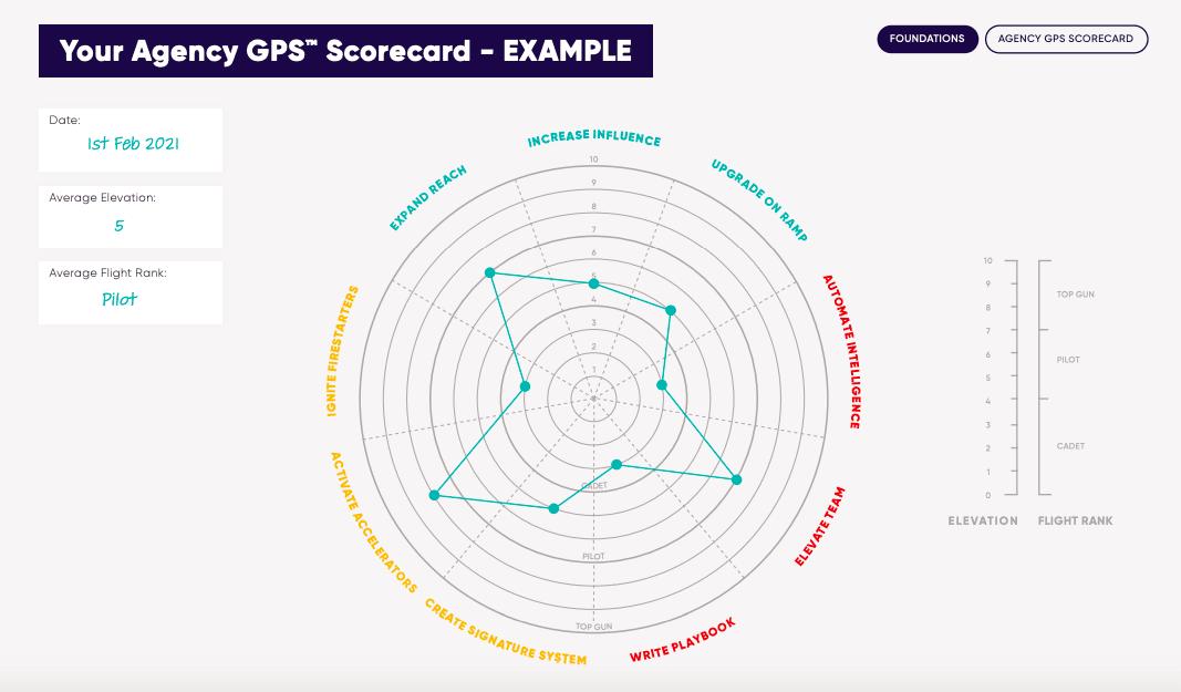 Agency GPS scorecard
